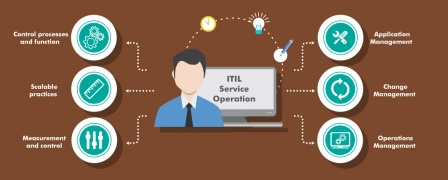 ITIL® Service Operation [Book]