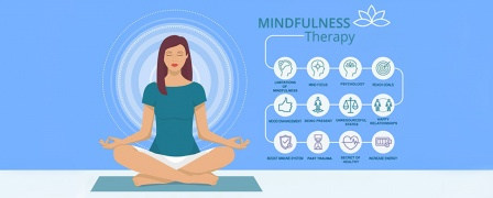 Mindfulness based Cognitive Behavioural Therapy Advanced Diploma